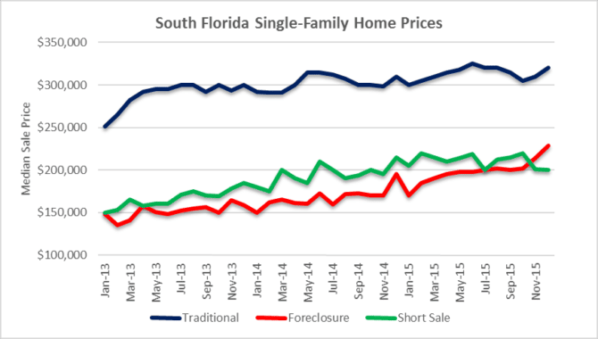 median prices by transaction type - houses