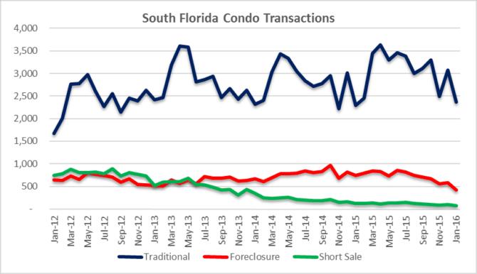 Condo transaction volume