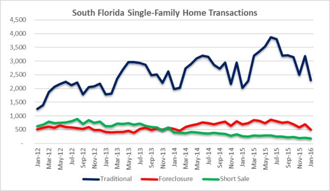 House Transaction Volume
