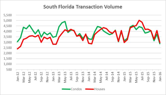 Residential Transaction Volume
