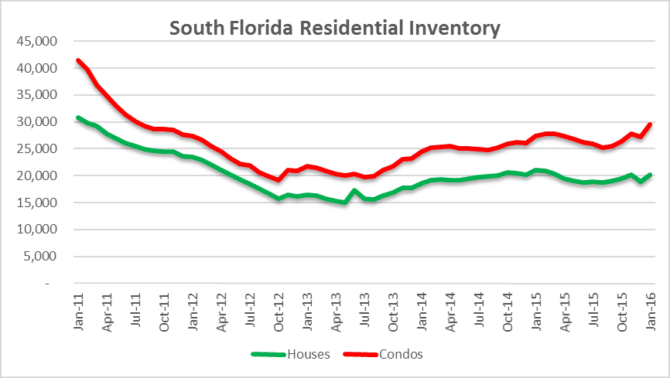 South Florida Residential Inventory