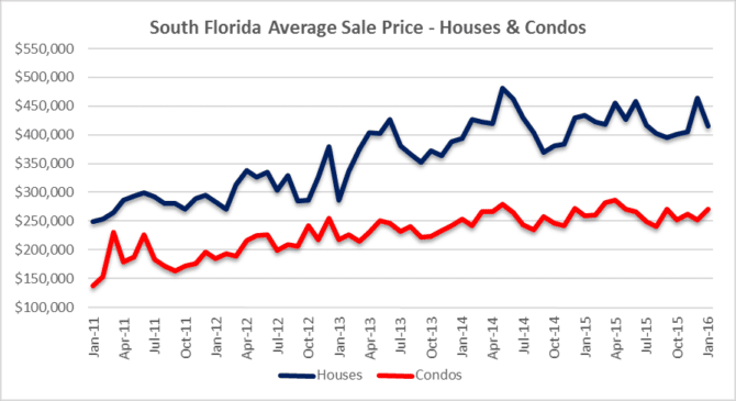 South Florida Prices