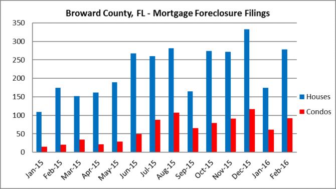 Broward - Monthly Foreclosure Filings