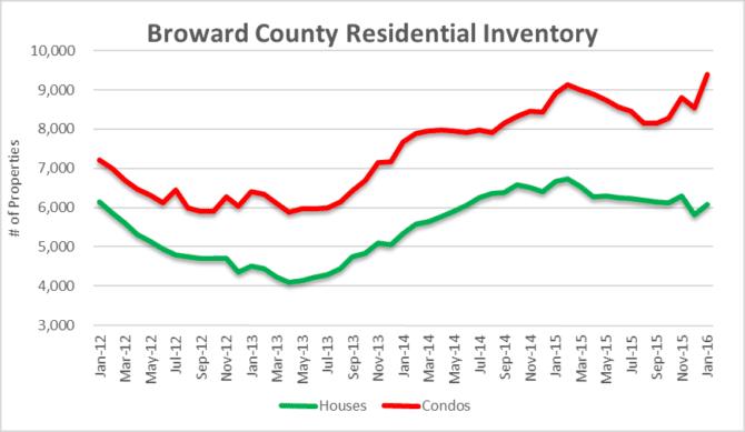 Broward Residential Inventory