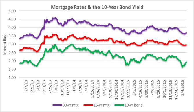 Mortgage Rates vs. 10-Year Bond