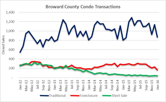 Transaction Volume - Condos