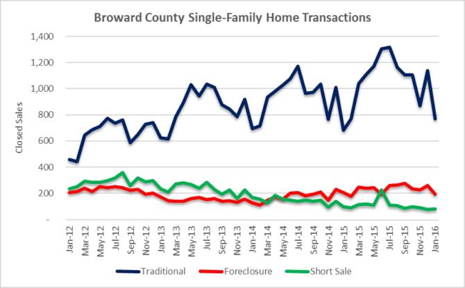 Transaction Volume - Houses