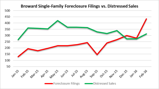 Local real estate market Distressed vs. New Foreclosures - Houses