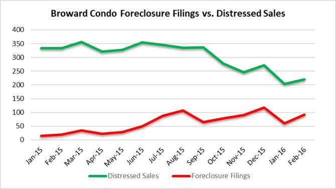Condo distressed vs. foreclosures in the local real estate market