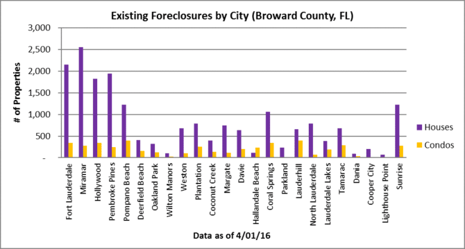 Residential Real Estate Market Foreclosures