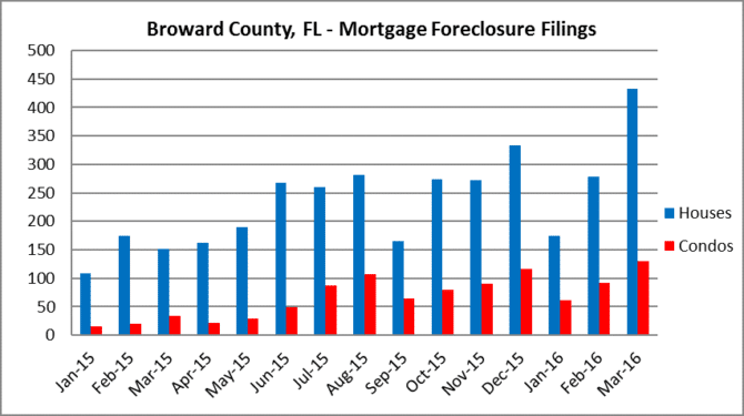 Foreclosure Filings in Broward