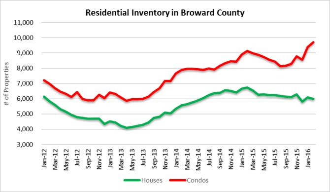 Residential Inventory - Broward