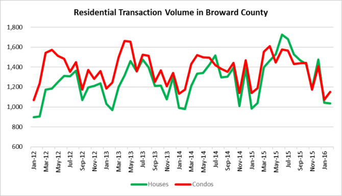 Transaction Volume - Houses & Condos