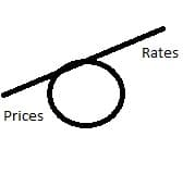 Risky business higher rates / lower prices