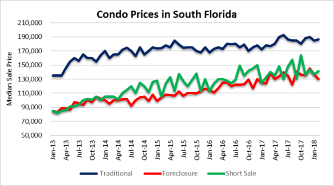 Winds in condo prices