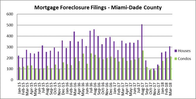 Miami Foreclosure filings