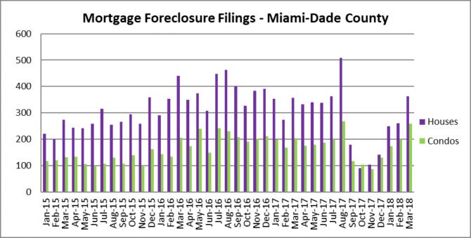 Miami, Florida Foreclosures