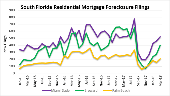 South Florida Mortgage Forelcosure Filings