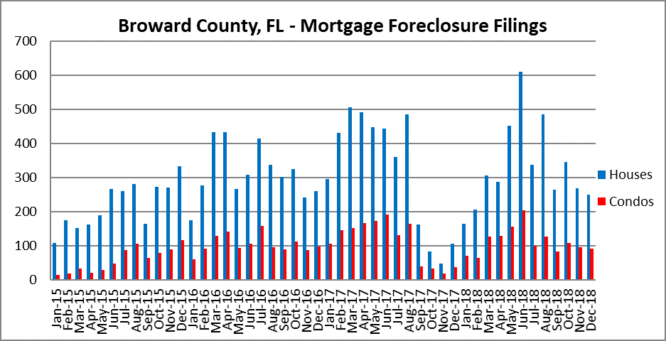 Fort Lauderdale mortgage foreclsoures