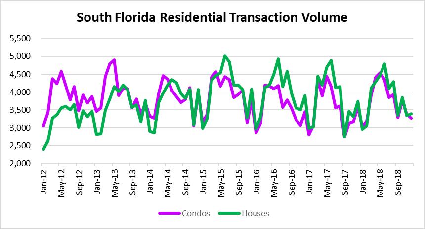 Slowing real estate sales volume