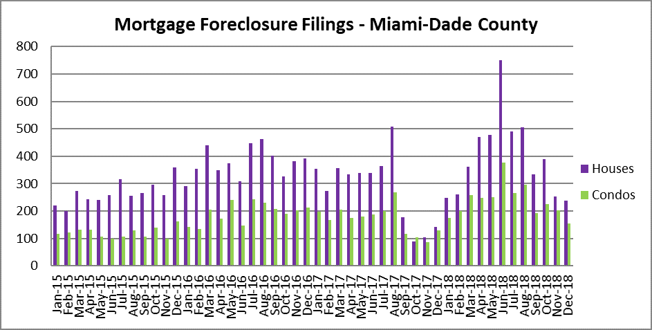 Miami Mortgage Foreclosures