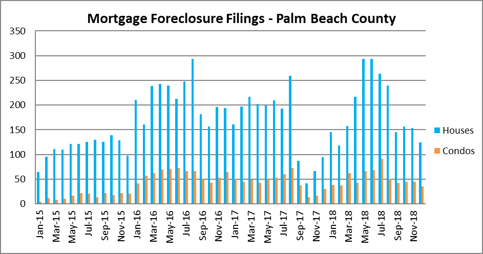 Palm Beach residential mortgage foreclosures