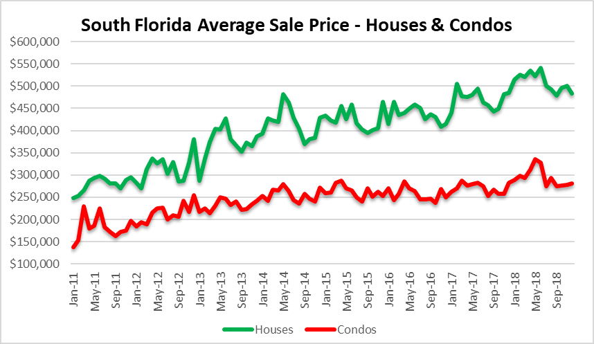 Real estate prices in South Florida