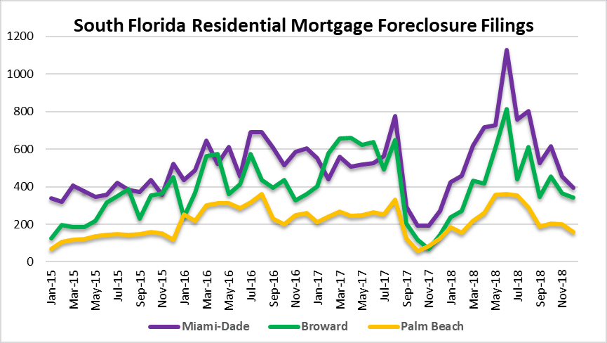 South Florida mortgage foreclosures