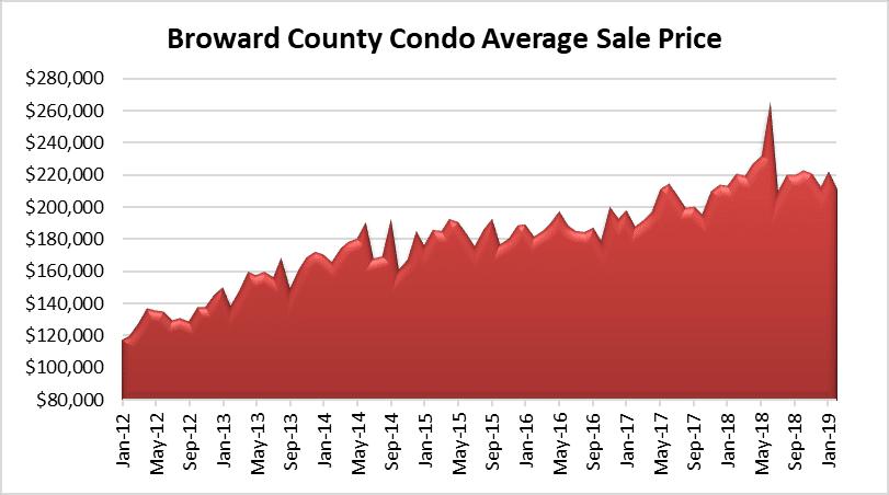 Condo prices