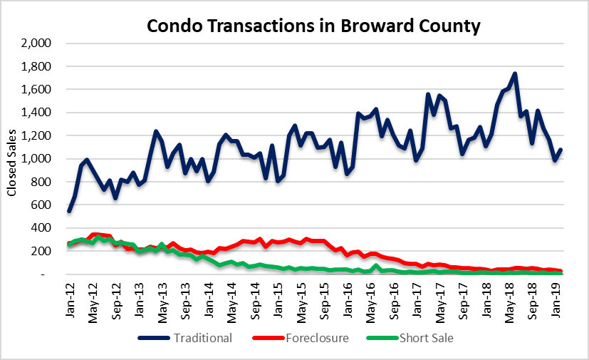 Condo transactions by type