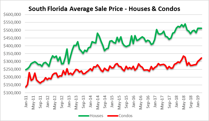 Condo and house prices in South Florida