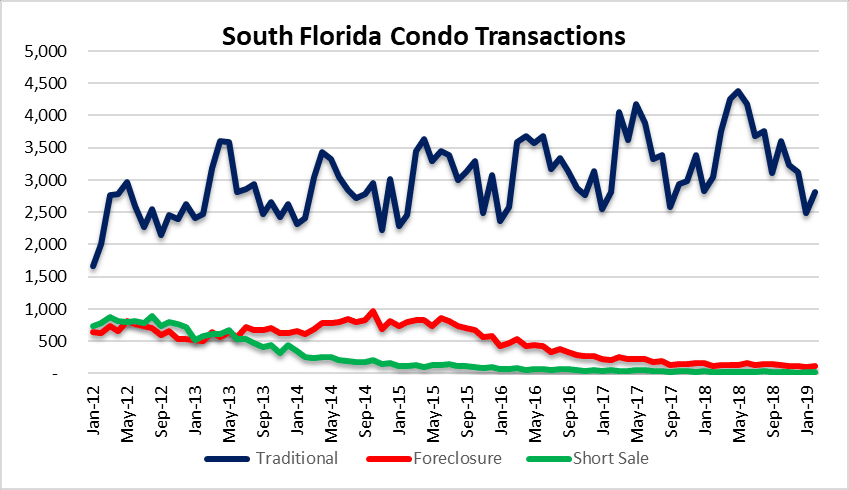 Condo sales in Florida