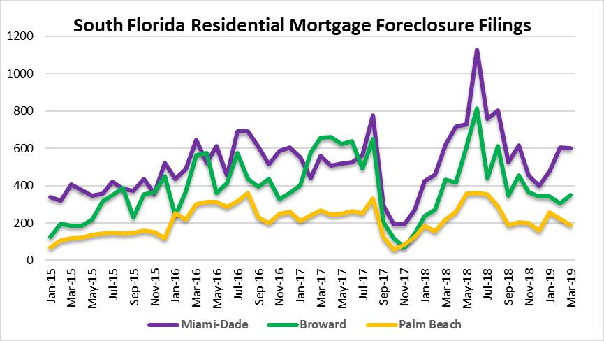 Foreclosure filings in South Florida
