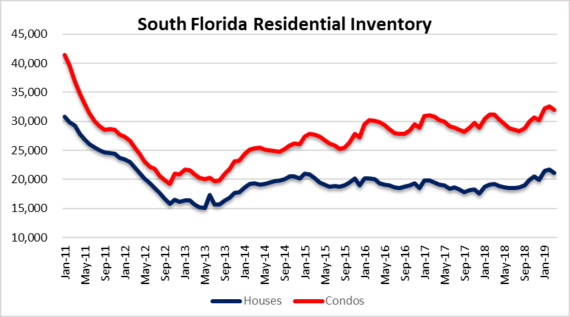 Supply of South Florida real estate