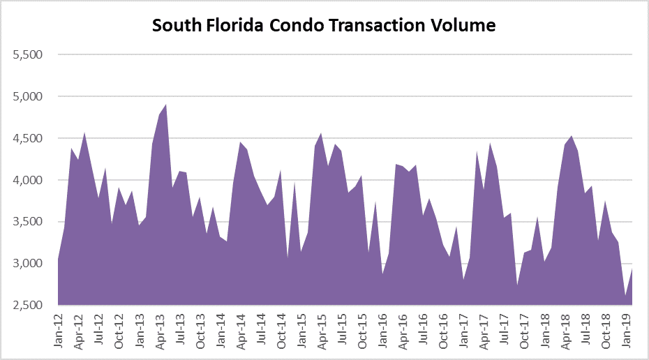 South florida condo market