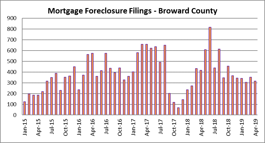 Monthly foreclosure filings in Fort Lauderdale