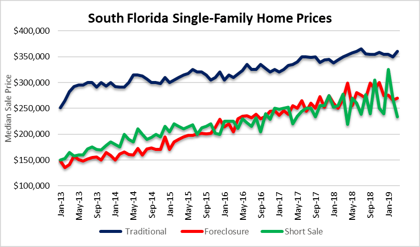House prices Fort Lauderdale