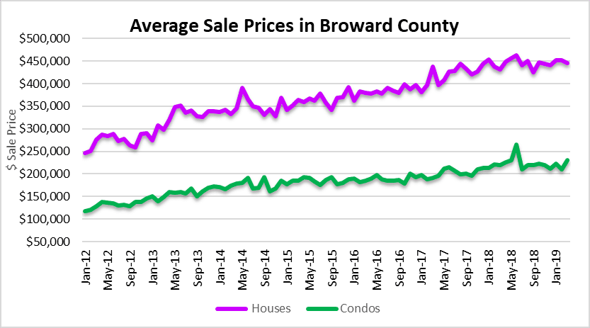 Sales prices in Fort Lauderdale real estate