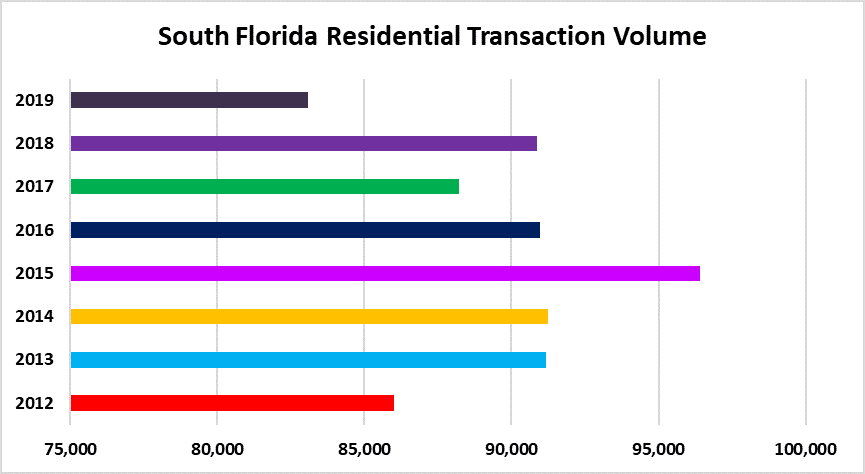 Annual real estate sales
