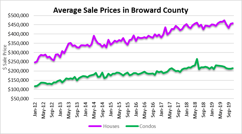 Fort Lauderdale house and condo prices