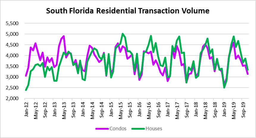 South Florida residential deal volume
