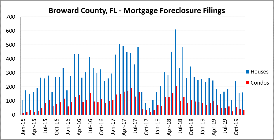 Foreclosures in Fort Lauderdale