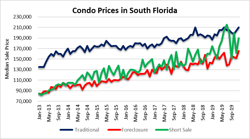 Condo foreclosires and short sales in South Florida