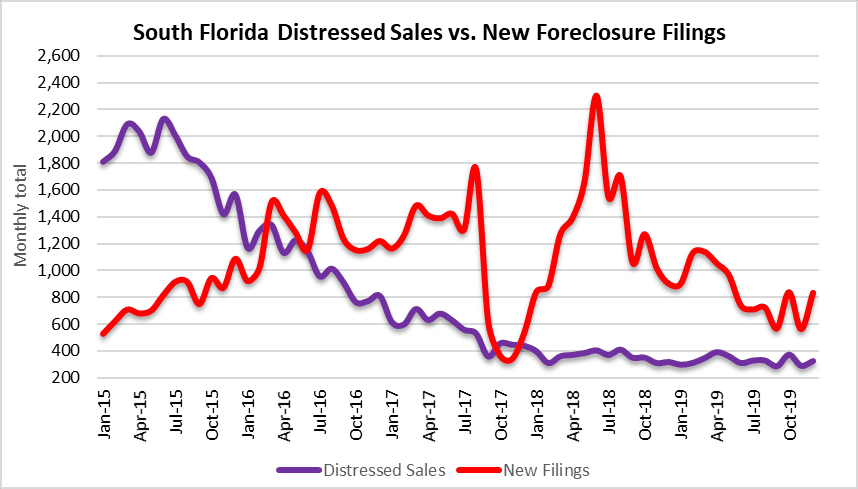 South Florida distressed property sales and foreclosure filings