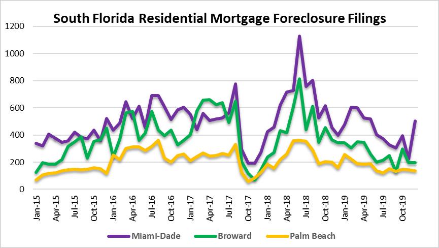 Miami, Fort Lauderdale, Palm Beach foreclosures