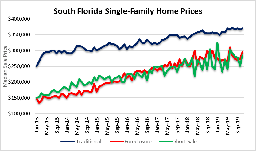 South Florida short sale and REO