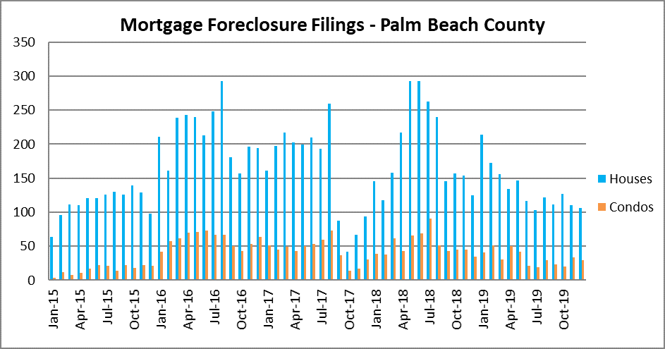 Boca raton, Delray beach, Palm Beach foreclosures