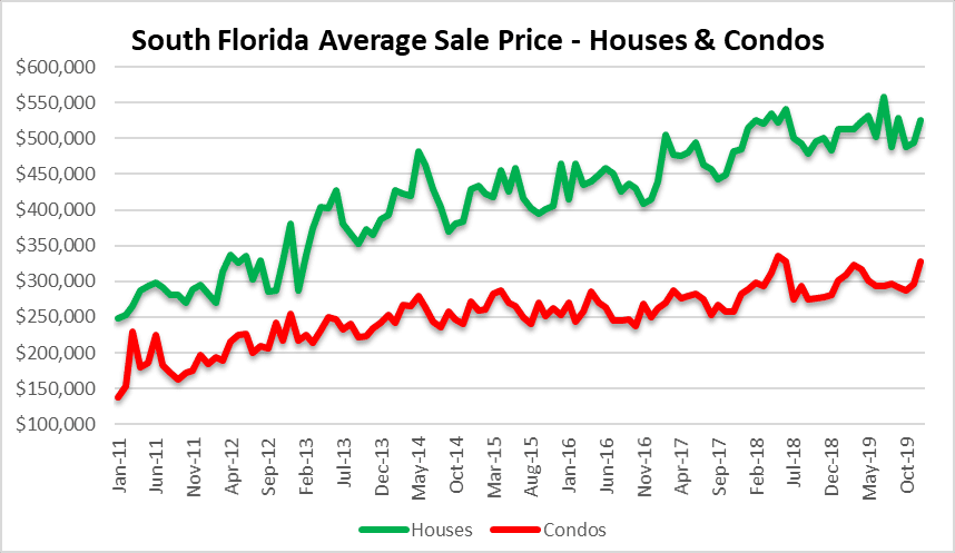 Selling prices in Miami, Fort Lauderdale Palm beach