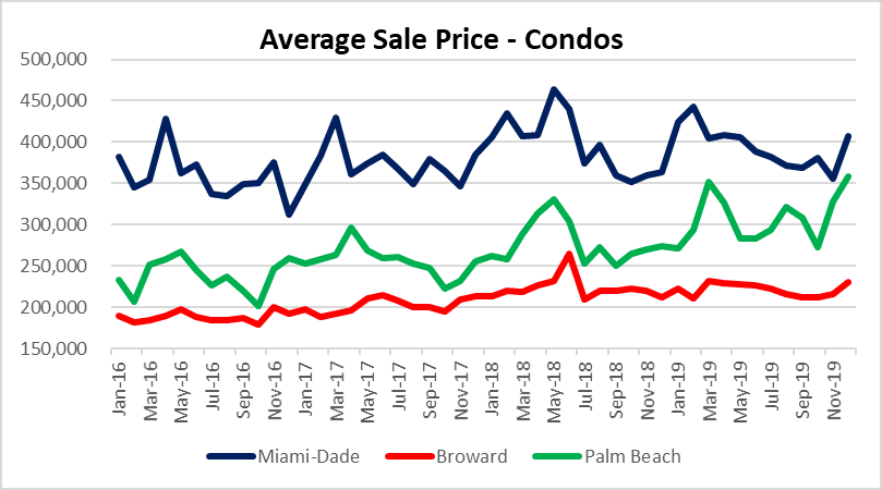 South Florida condo prices