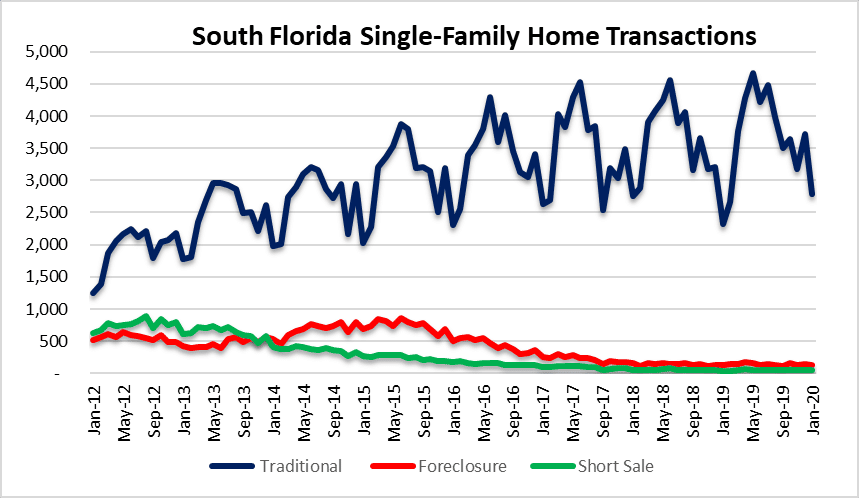 Home sales in South Florida